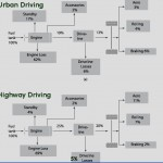 Car Energy Flow Chart