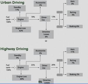 Car Energy Flow Chart